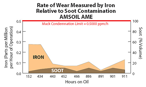 Amsoil withstands soot longer.