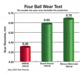 The success of the 4-ball wear test is a product of AMSOIL's high sheer strength. Smoother operation for longer intervals is the real benefit!