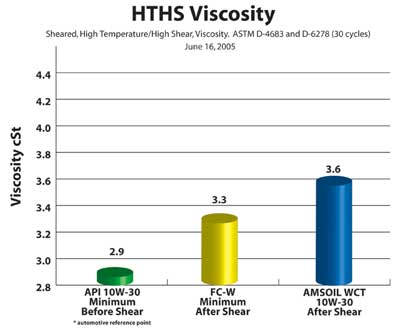 Higher viscosity index results in better dependability and less shear. AMSOIL 10W30 Marine offers extended life.